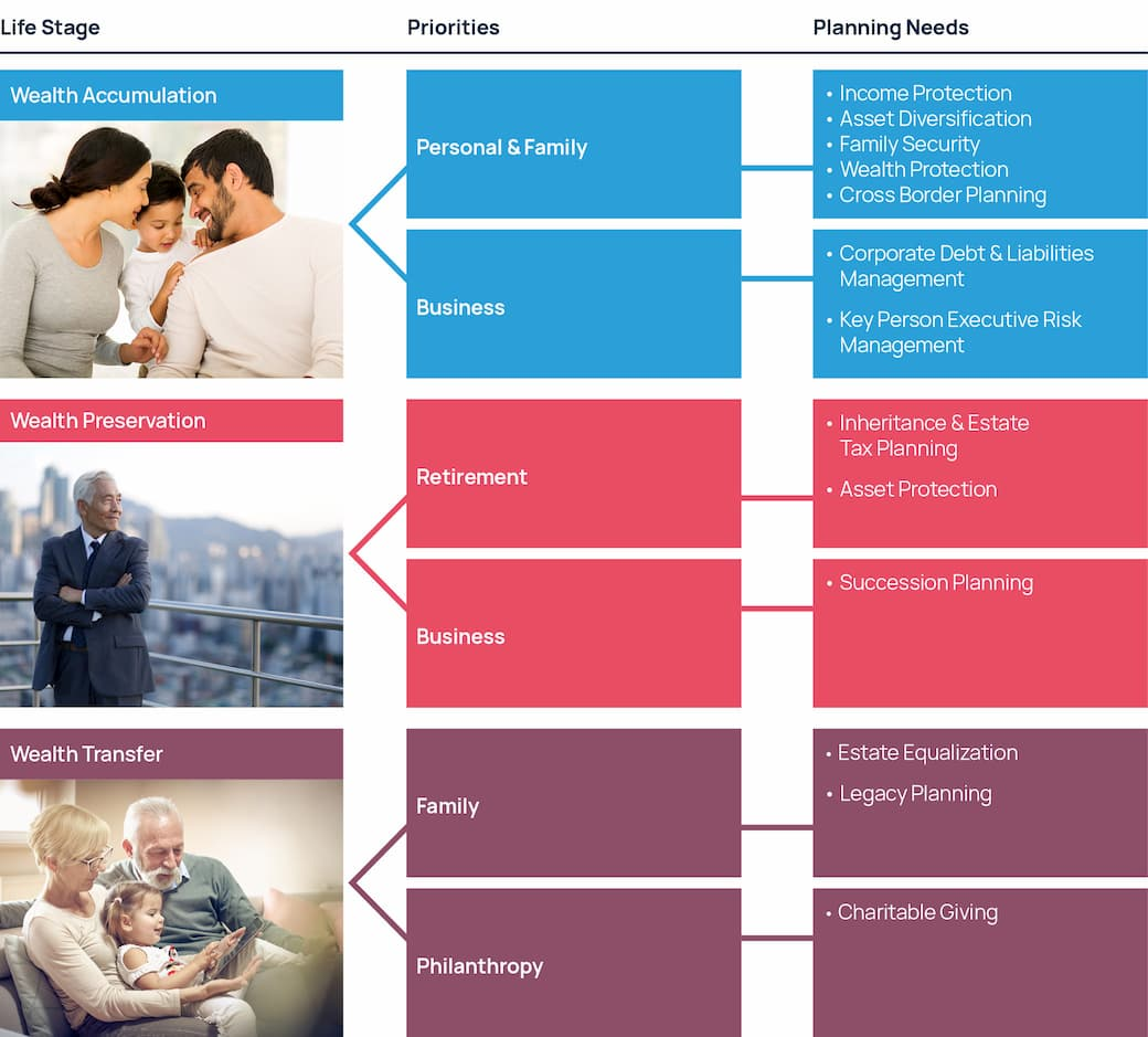 Wealth planning at various different life stages diagram