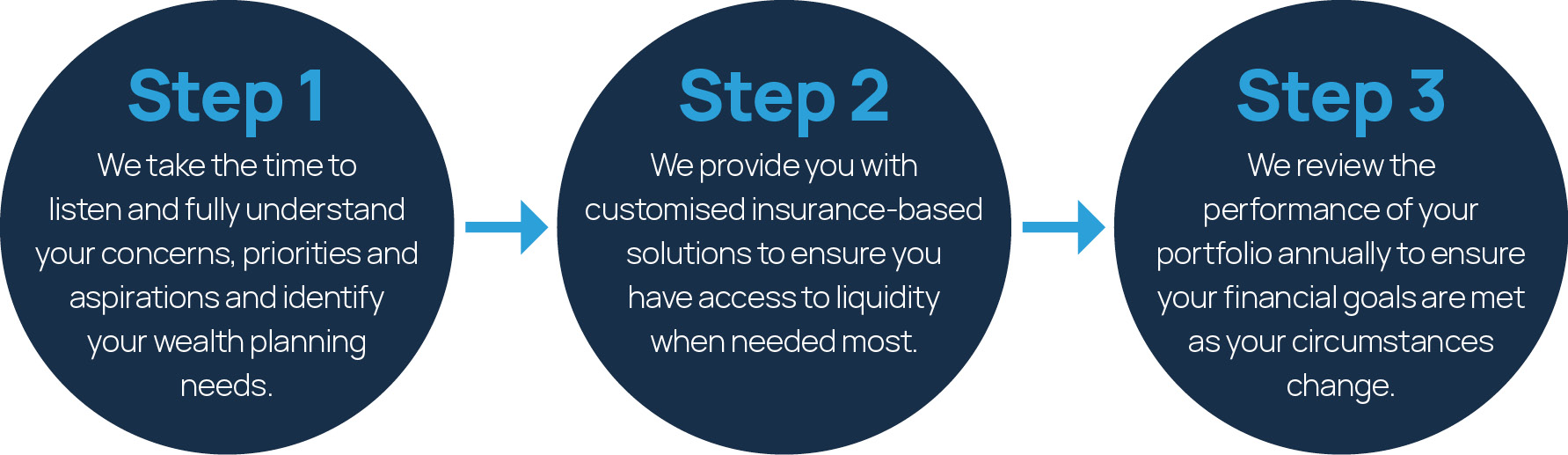 How we work with you: a three step process. We listen to your needs, provide you with customised insurance based solutions, and review performance annually